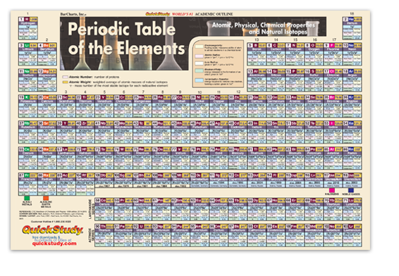 laminated periodic table wall chart